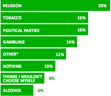ethics in advertising poll results